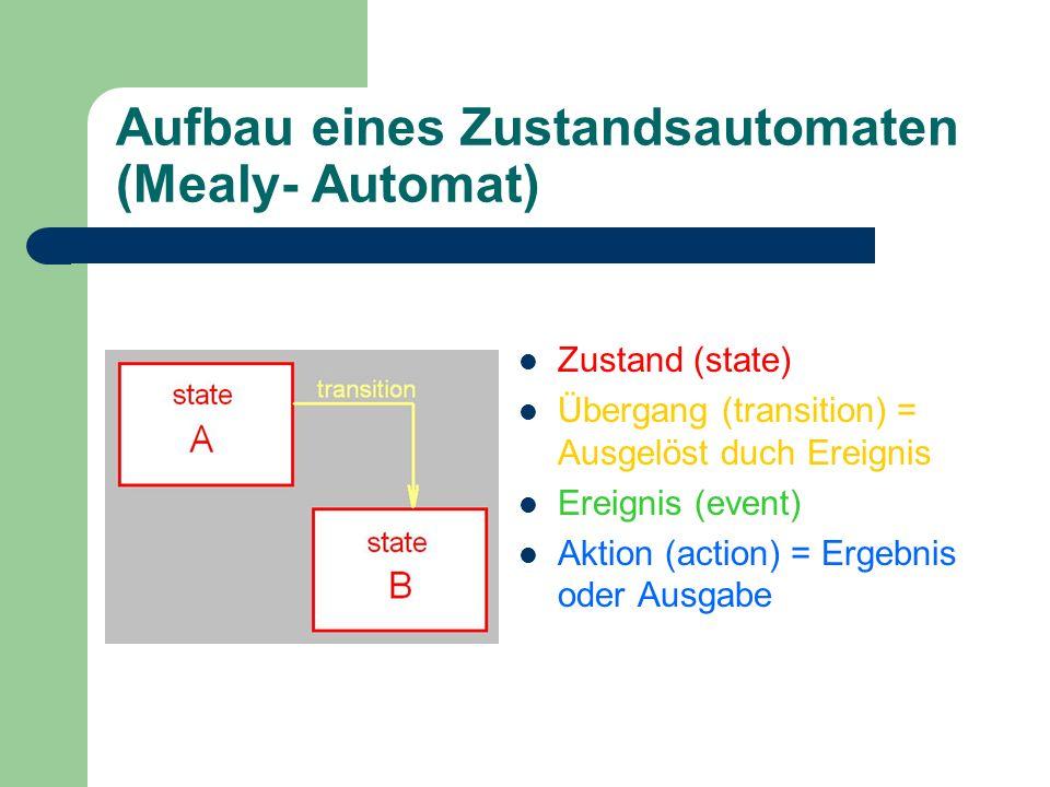 Aufbau eines Zustandsautomaten (Mealy- Automat) Zustand (state) Übergang (transition) = Ausgelöst duch Ereignis Ereignis (event) Aktion (action) = Erg