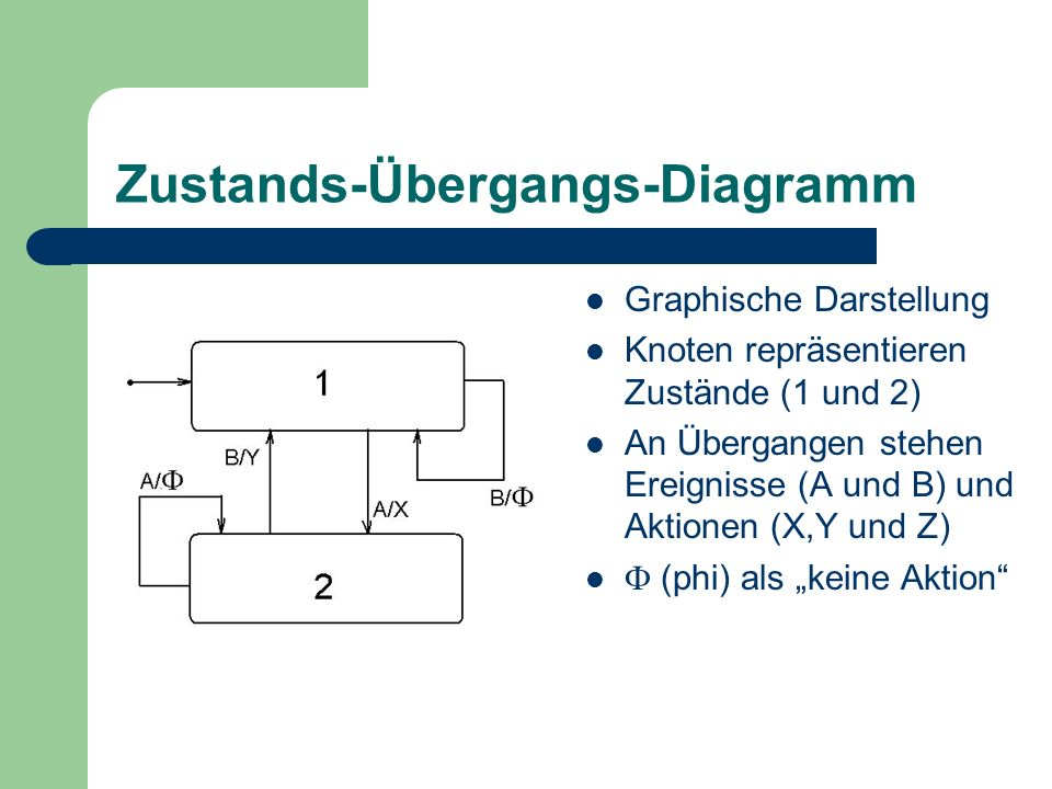 Zustands-Übergangs-Diagramm Graphische Darstellung Knoten repräsentieren Zustände (1 und 2) An Übergangen stehen Ereignisse (A und B) und Aktionen (X,