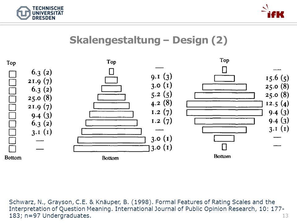 13 Skalengestaltung – Design (2) Schwarz, N., Grayson, C.E. & Knäuper, B. (1998). Formal Features of Rating Scales and the Interpretation of Question