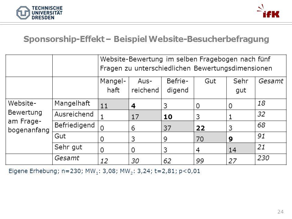 24 Sponsorship-Effekt – Beispiel Website-Besucherbefragung Website-Bewertung im selben Fragebogen nach fünf Fragen zu unterschiedlichen Bewertungsdime