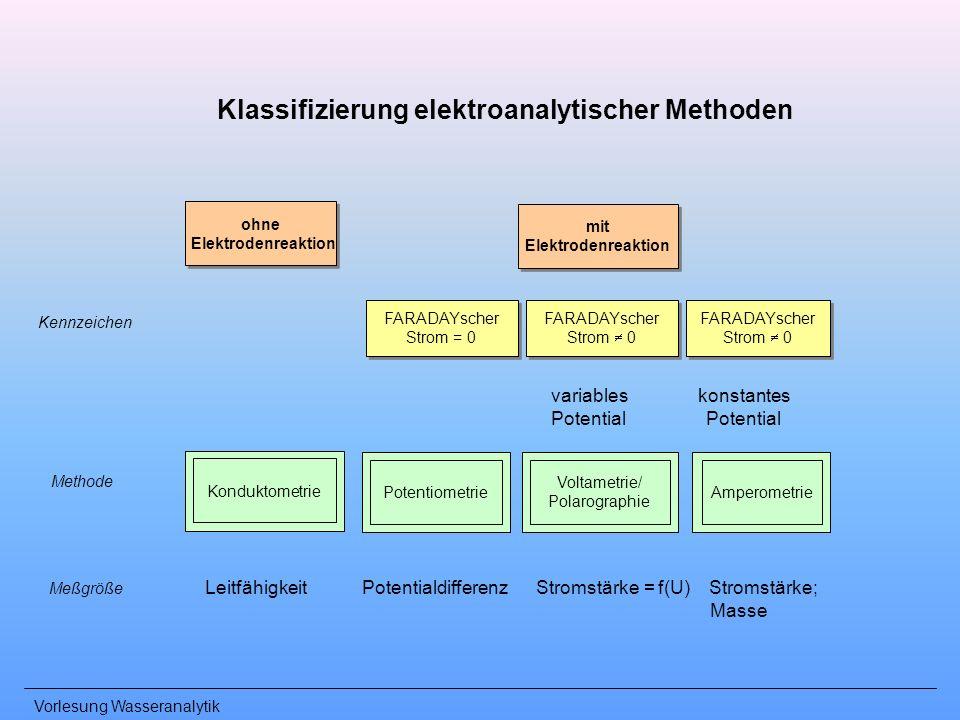 Vorlesung Wasseranalytik Klassifizierung elektroanalytischer Methoden ohne Elektrodenreaktion ohne Elektrodenreaktion mit Elektrodenreaktion mit Elekt
