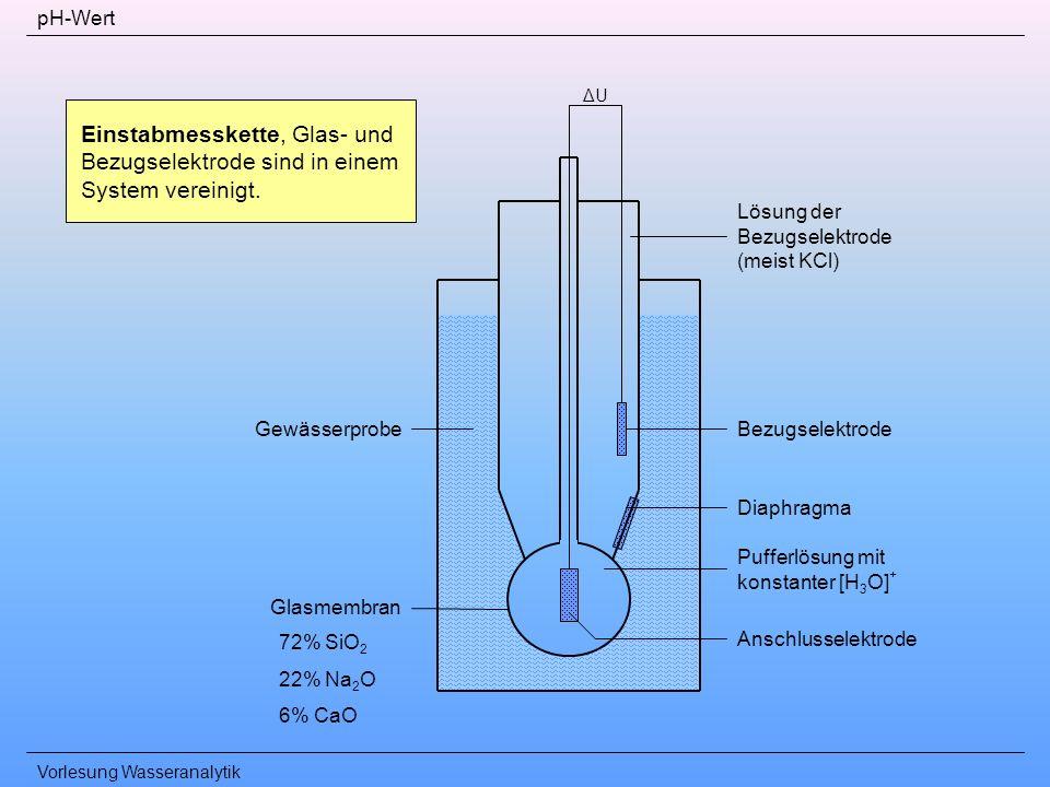 Vorlesung Wasseranalytik pH-Wert Lösung der Bezugselektrode (meist KCl) Bezugselektrode Diaphragma Pufferlösung mit konstanter [H 3 O] + Anschlusselek