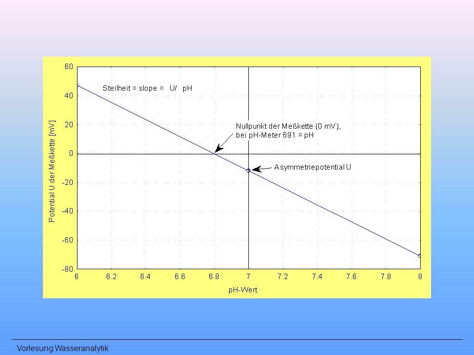 Vorlesung Wasseranalytik