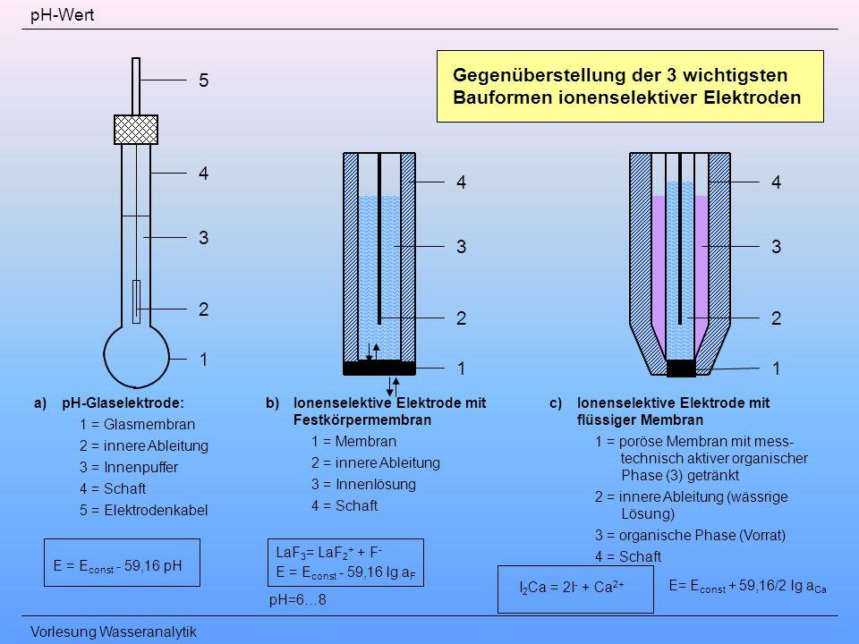 Vorlesung Wasseranalytik pH-Wert 1 2 3 4 5 4 3 2 11 2 3 4 Gegenüberstellung der 3 wichtigsten Bauformen ionenselektiver Elektroden a)pH-Glaselektrode: