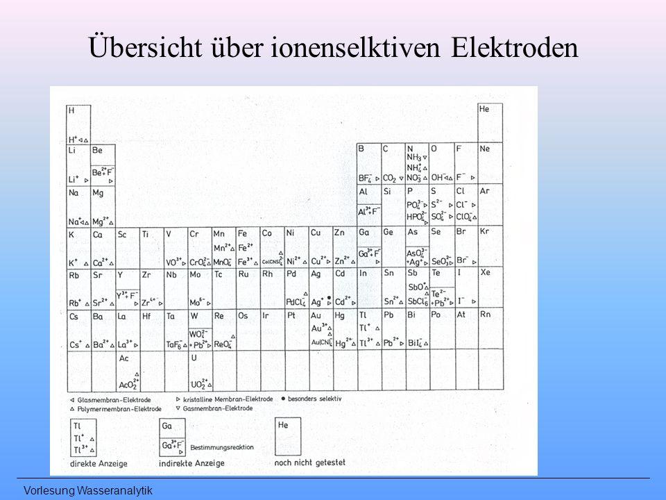 Vorlesung Wasseranalytik Übersicht über ionenselktiven Elektroden