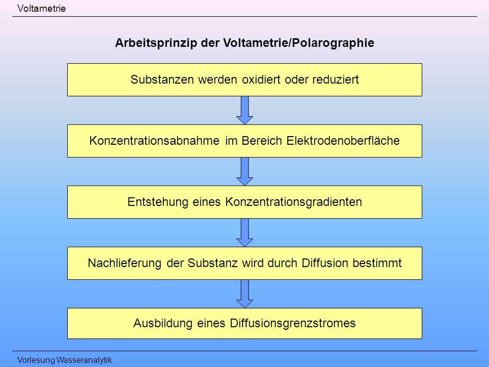 Vorlesung Wasseranalytik Voltametrie Arbeitsprinzip der Voltametrie/Polarographie Substanzen werden oxidiert oder reduziert Konzentrationsabnahme im B