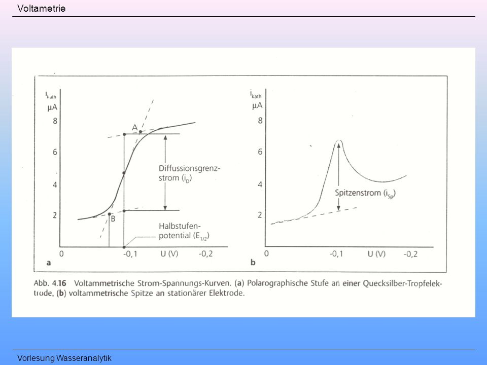 Vorlesung Wasseranalytik Voltametrie
