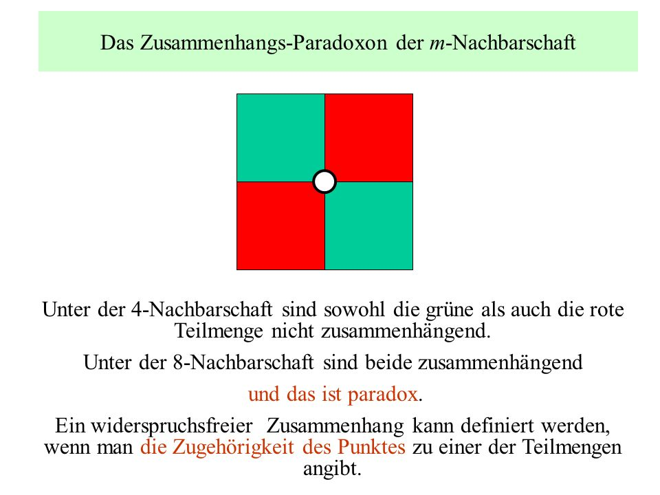 Das Zusammenhangs-Paradoxon der m-Nachbarschaft Unter der 4-Nachbarschaft sind sowohl die grüne als auch die rote Teilmenge nicht zusammenhängend. Unt