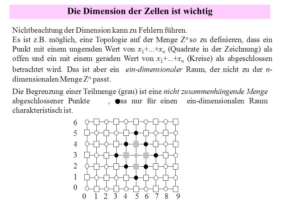 Die Dimension der Zellen ist wichtig Nichtbeachtung der Dimension kann zu Fehlern führen. Es ist z.B. möglich, eine Topologie auf der Menge Z n so zu