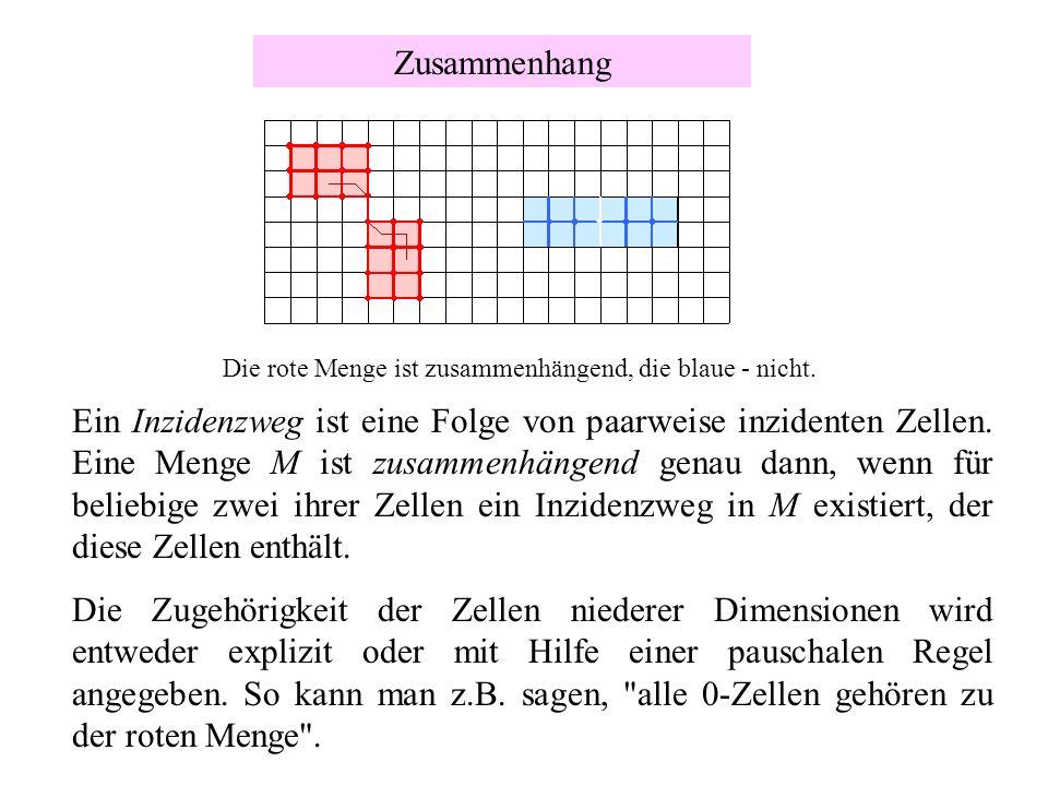 Zusammenhang Die rote Menge ist zusammenhängend, die blaue - nicht. Ein Inzidenzweg ist eine Folge von paarweise inzidenten Zellen. Eine Menge M ist z