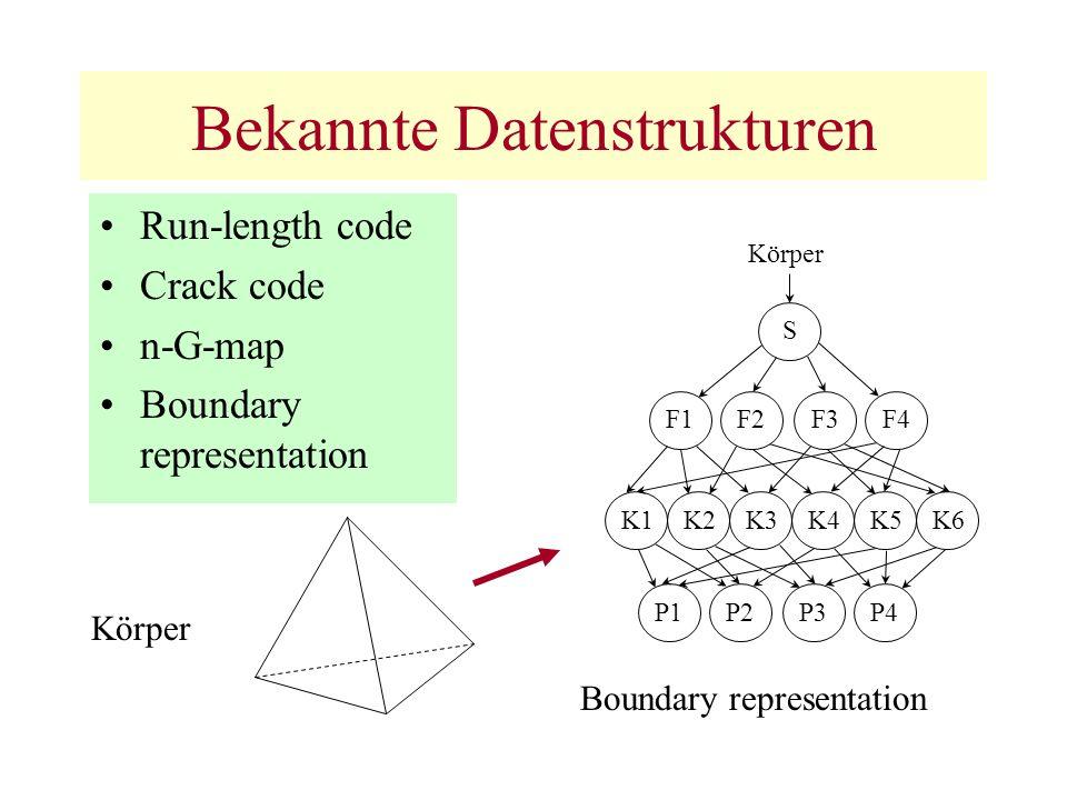 Bekannte Datenstrukturen Run-length code Crack code n-G-map Boundary representation K1K2K3K4K5K6F1F2F3F4P1P2P3P4 S Körper Boundary representation
