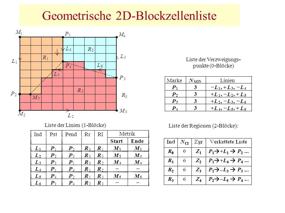 Geometrische 2D-Blockzellenliste L 5 P 4 P 2 R 1 R 3 M 5 M 5 L 6 P 3 P 4 R 2 R 3 R 0 Metrik Liste der Verzweigungs- punkte (0-Blöcke) Marke N SON Lini