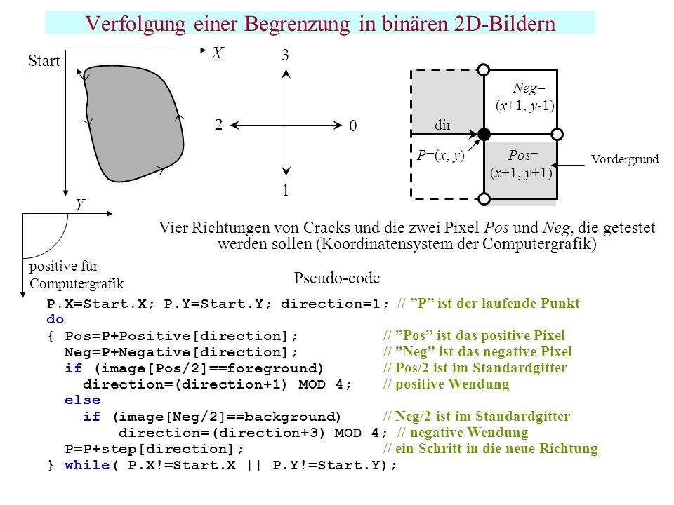 Verfolgung einer Begrenzung in binären 2D-Bildern 0 3 2 1 Vier Richtungen von Cracks und die zwei Pixel Pos und Neg, die getestet werden sollen (Koord