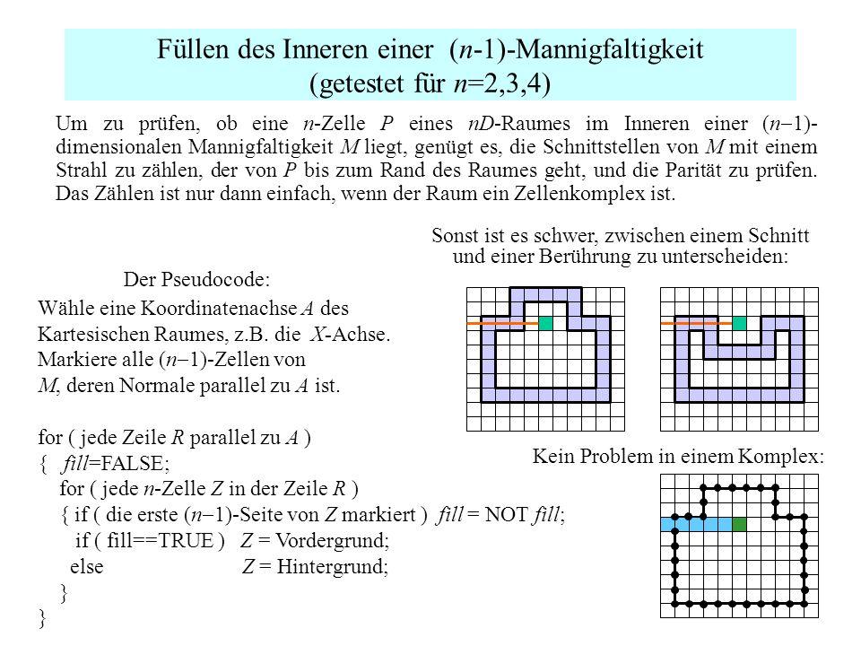 Füllen des Inneren einer (n-1)-Mannigfaltigkeit (getestet für n=2,3,4) Um zu prüfen, ob eine n-Zelle P eines nD-Raumes im Inneren einer (n 1)- dimensi