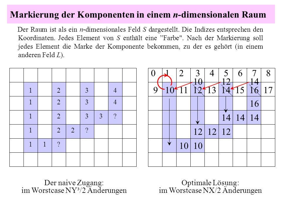 Markierung der Komponenten in einem n-dimensionalen Raum Der Raum ist als ein n-dimensionales Feld S dargestellt. Die Indizes entsprechen den Koordina