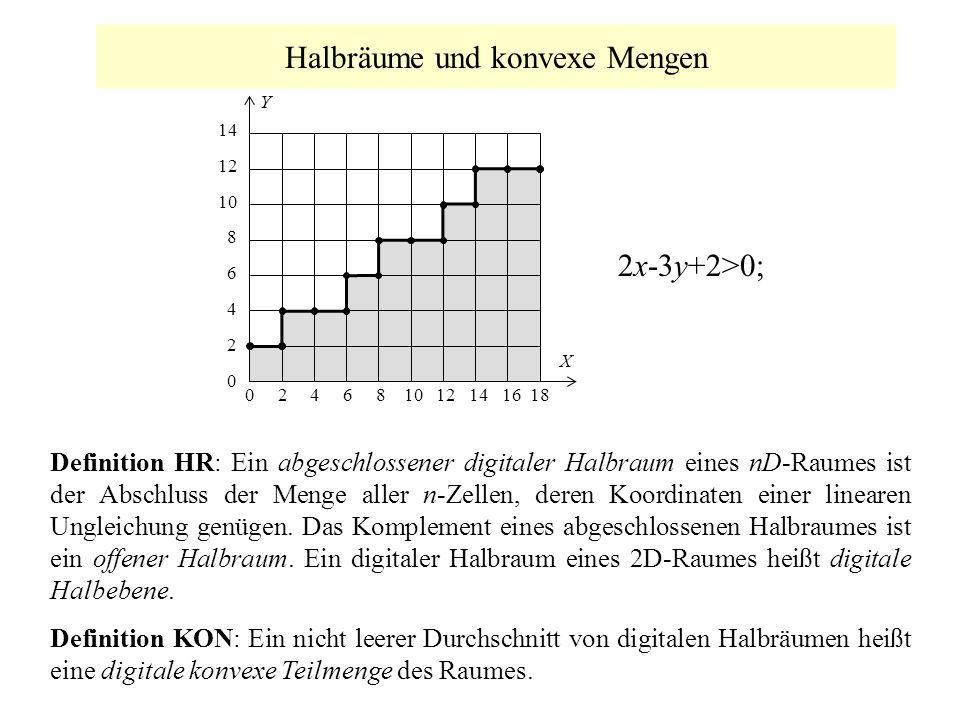 Halbräume und konvexe Mengen Definition HR: Ein abgeschlossener digitaler Halbraum eines nD-Raumes ist der Abschluss der Menge aller n-Zellen, deren K