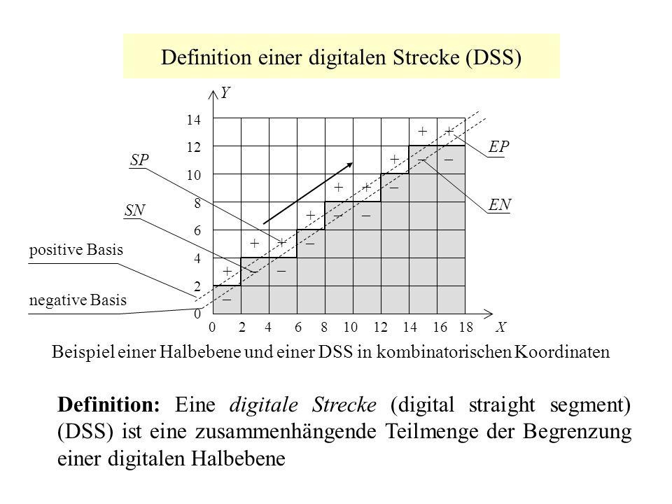 Definition einer digitalen Strecke (DSS) SP EP EN SN 0 2 4 6 8 10 12 14 16 18 X 14 12 10 8 6 4 2 0 +–+– +–+– +–+– +–+– +–+– +–+– +–+– +–+– Y +–+– Beis