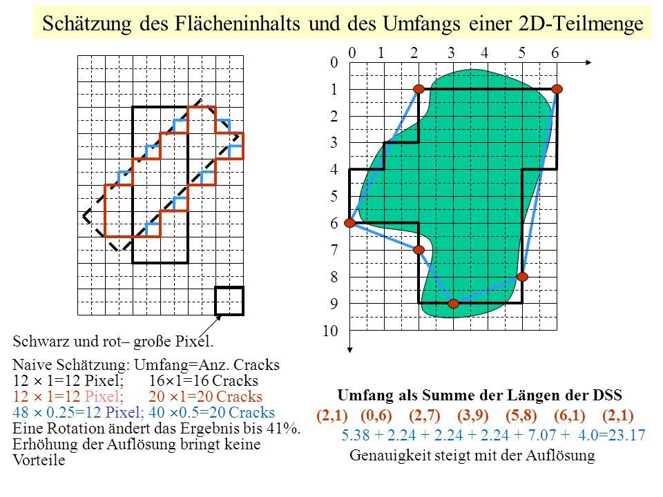 Schätzung des Flächeninhalts und des Umfangs einer 2D-Teilmenge Schwarz und rot– große Pixel. Naive Schätzung: Umfang=Anz. Cracks 12 1=12 Pixel; 16 1=