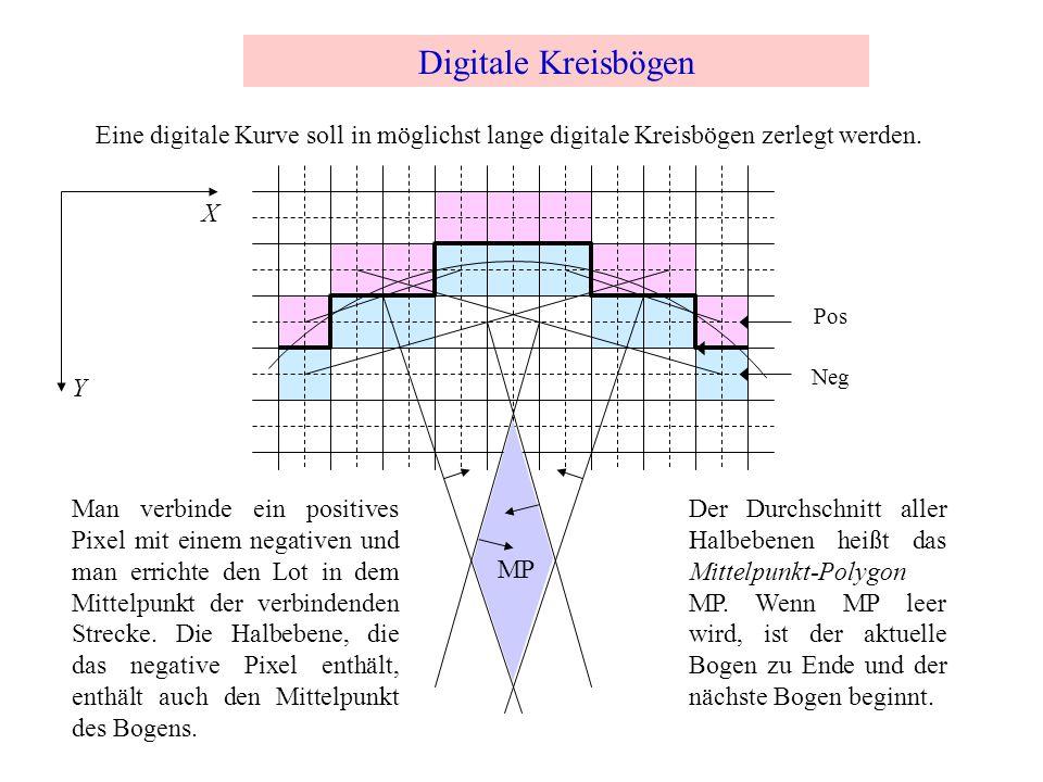 Digitale Kreisbögen Man verbinde ein positives Pixel mit einem negativen und man errichte den Lot in dem Mittelpunkt der verbindenden Strecke. Die Hal