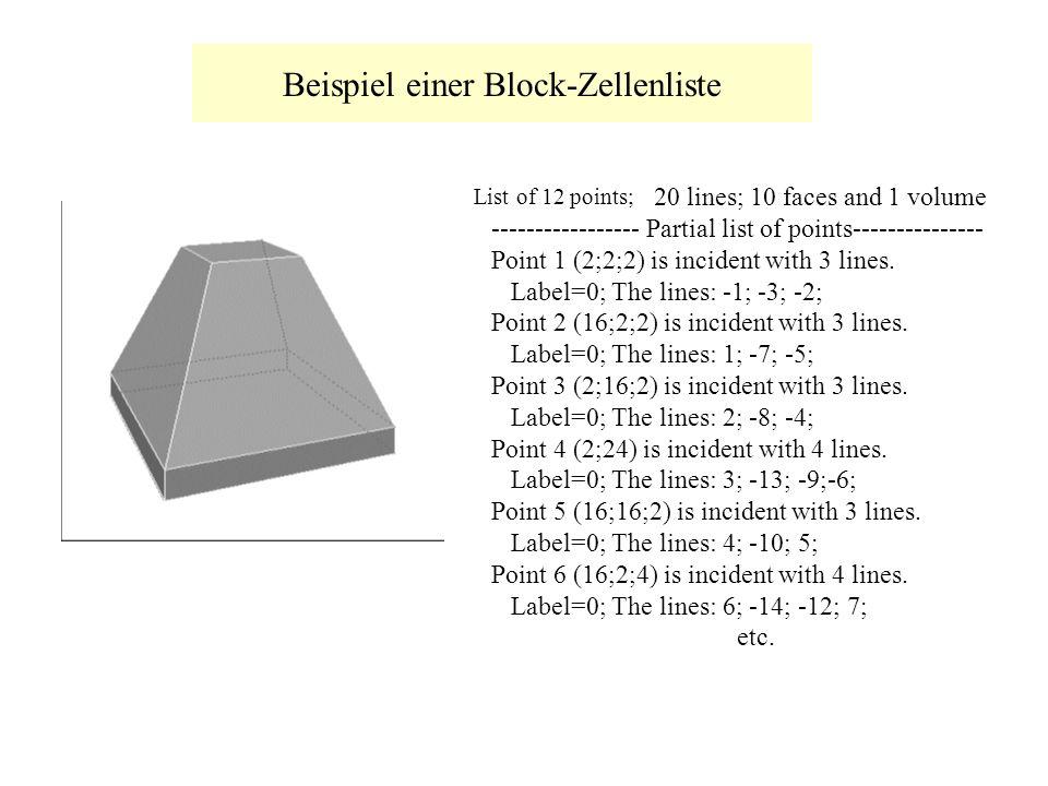 Beispiel einer Block-Zellenliste List of 1 point; 20 lines; 10 faces and 1 volume ----------------- Partial list of points--------------- Point 1 (2;2