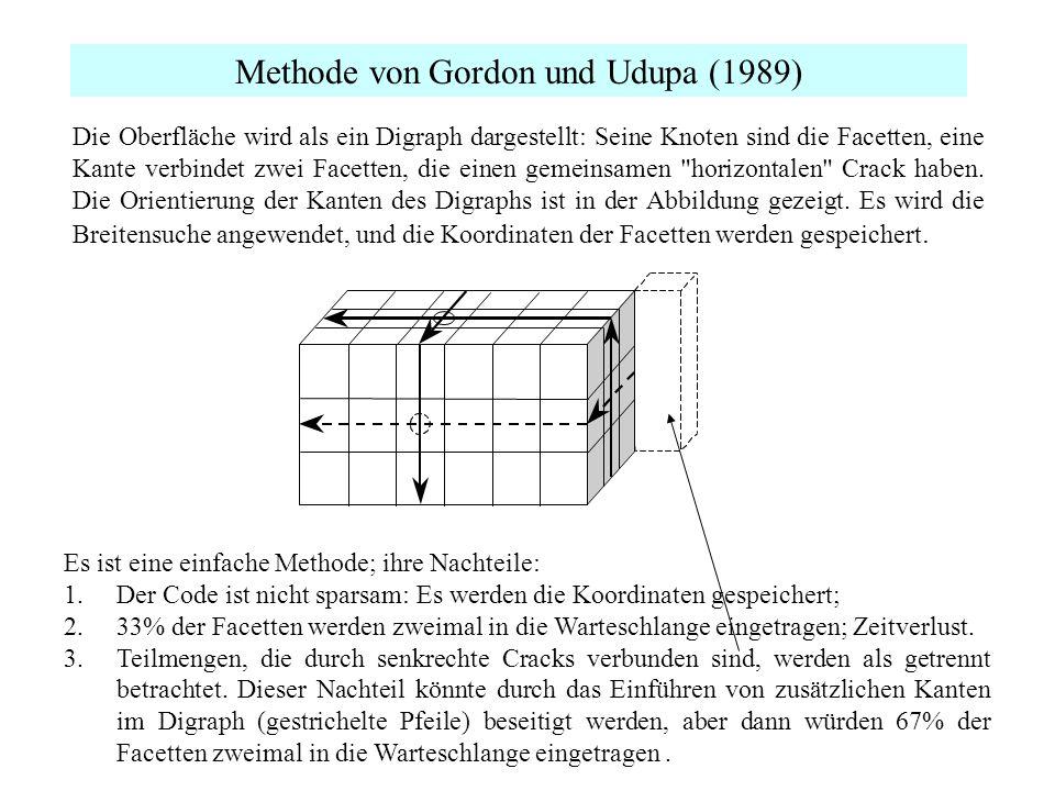 Methode von Gordon und Udupa (1989) Die Oberfläche wird als ein Digraph dargestellt: Seine Knoten sind die Facetten, eine Kante verbindet zwei Facette