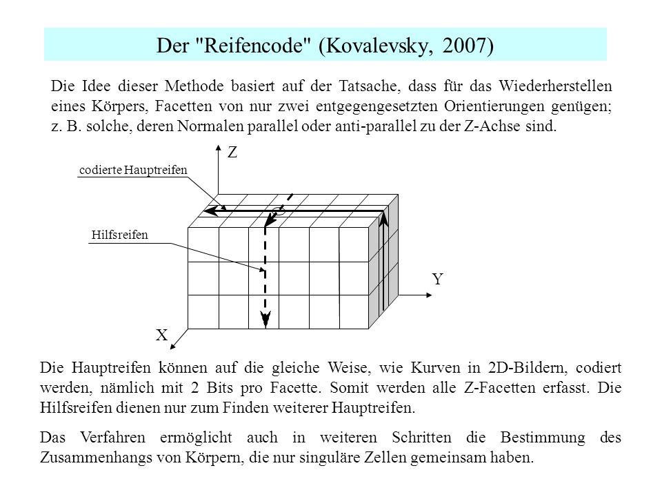 Der Reifencode (Kovalevsky, 2007) Die Hauptreifen können auf die gleiche Weise, wie Kurven in 2D-Bildern, codiert werden, nämlich mit 2 Bits pro Facette.
