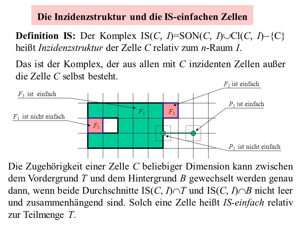 Die Inzidenzstruktur und die IS-einfachen Zellen Definition IS: Der Komplex IS(C, I)=SON(C, I) Cl(C, I) {C} heißt Inzidenzstruktur der Zelle C relativ