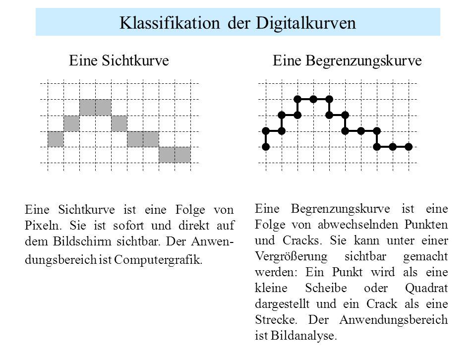 Klassifikation der Digitalkurven Eine Sichtkurve ist eine Folge von Pixeln. Sie ist sofort und direkt auf dem Bildschirm sichtbar. Der Anwen- dungsber
