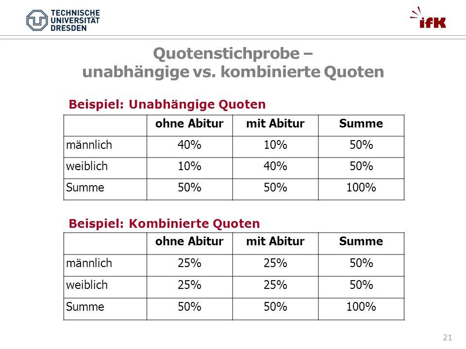 21 Quotenstichprobe – unabhängige vs. kombinierte Quoten ohne Abiturmit AbiturSumme männlich40%10%50% weiblich10%40%50% Summe50% 100% ohne Abiturmit A