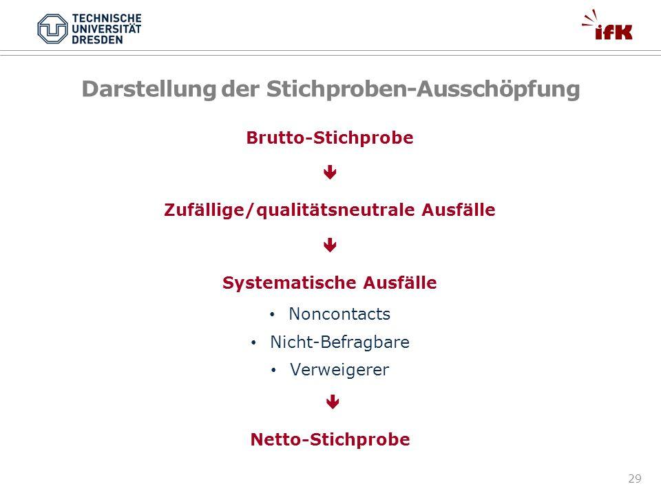 29 Darstellung der Stichproben-Ausschöpfung Brutto-Stichprobe Zufällige/qualitätsneutrale Ausfälle Systematische Ausfälle Noncontacts Nicht-Befragbare