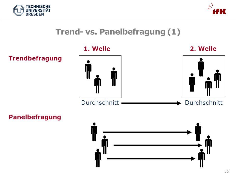 35 Trend- vs. Panelbefragung (1) Durchschnitt Trendbefragung Panelbefragung 1. Welle2. Welle