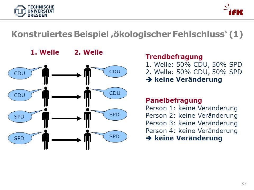37 Konstruiertes Beispiel ökologischer Fehlschluss (1) CDU SPD Trendbefragung 1. Welle: 50% CDU, 50% SPD 2. Welle: 50% CDU, 50% SPD keine Veränderung