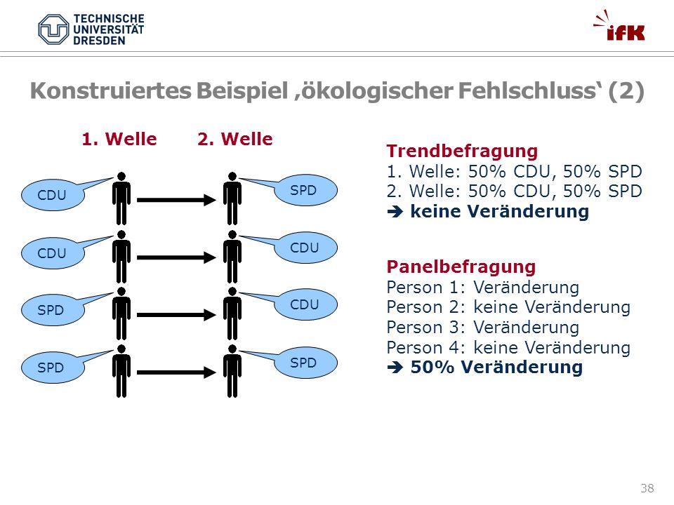 38 Konstruiertes Beispiel ökologischer Fehlschluss (2) CDU SPD CDU SPD CDU SPD Trendbefragung 1. Welle: 50% CDU, 50% SPD 2. Welle: 50% CDU, 50% SPD ke