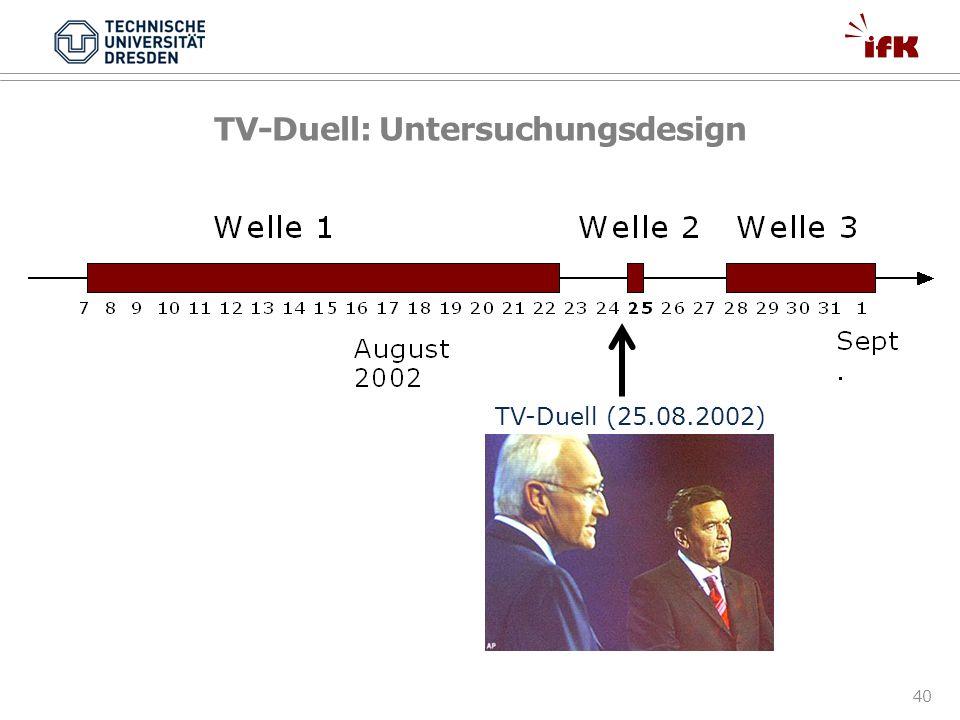 40 TV-Duell: Untersuchungsdesign TV-Duell (25.08.2002)