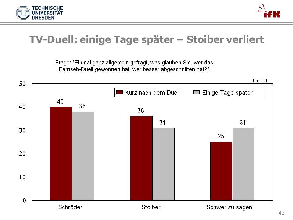 42 TV-Duell: einige Tage später – Stoiber verliert