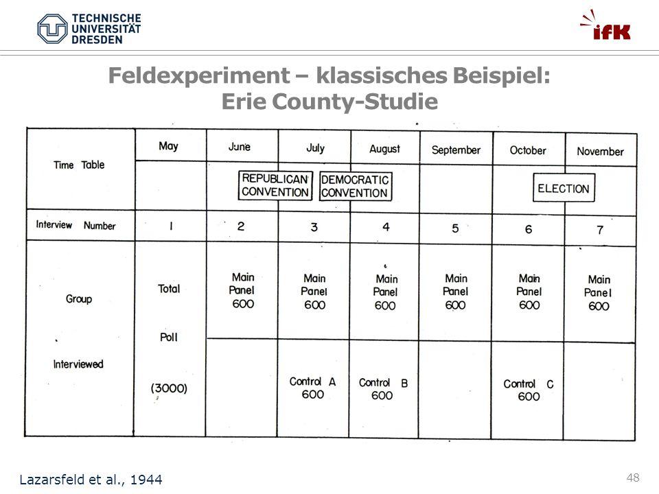 48 Lazarsfeld et al., 1944 Feldexperiment – klassisches Beispiel: Erie County-Studie