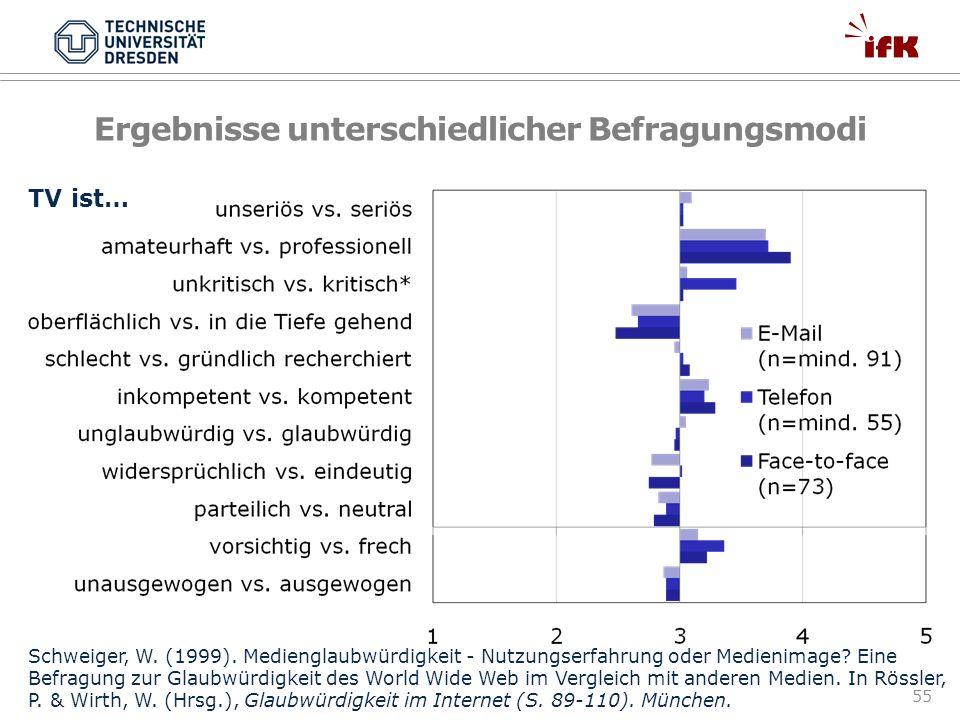 55 Ergebnisse unterschiedlicher Befragungsmodi TV ist… Schweiger, W. (1999). Medienglaubwürdigkeit - Nutzungserfahrung oder Medienimage? Eine Befragun