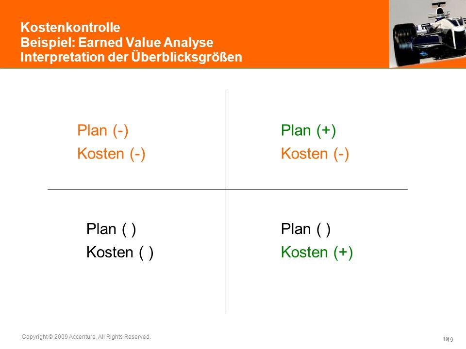 19 Copyright © 2009 Accenture All Rights Reserved. 19 Kostenkontrolle Beispiel: Earned Value Analyse Interpretation der Überblicksgrößen Plan (-) Kost