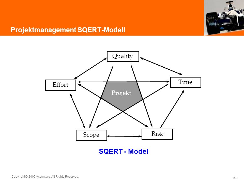 6 Copyright © 2009 Accenture All Rights Reserved. 6 Projektmanagement SQERT-Modell Effort Risk Scope Quality Time Projekt SQERT - Model