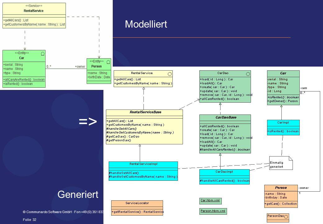 © Communardo Software GmbH · Fon +49 (0) 351 833820 · info@communardo.de · www.communardo.de Folie 32 => Modelliert Generiert