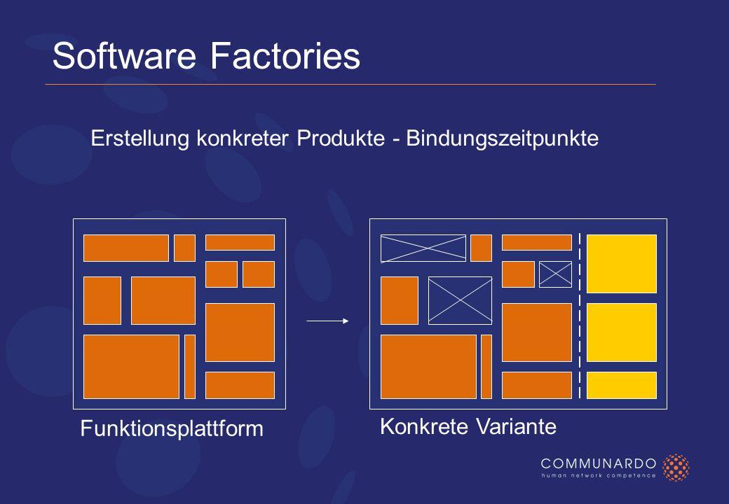 Software Factories Funktionsplattform Konkrete Variante Erstellung konkreter Produkte - Bindungszeitpunkte