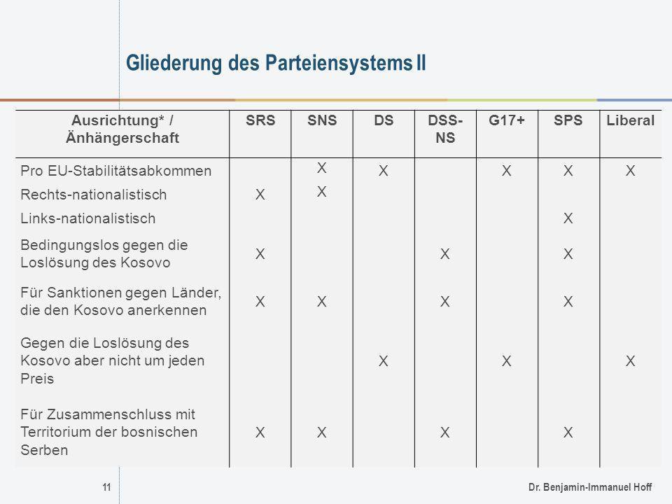 11Dr. Benjamin-Immanuel Hoff Gliederung des Parteiensystems II Ausrichtung* / Änhängerschaft SRSSNSDSDSS- NS G17+SPSLiberal Pro EU-Stabilitätsabkommen