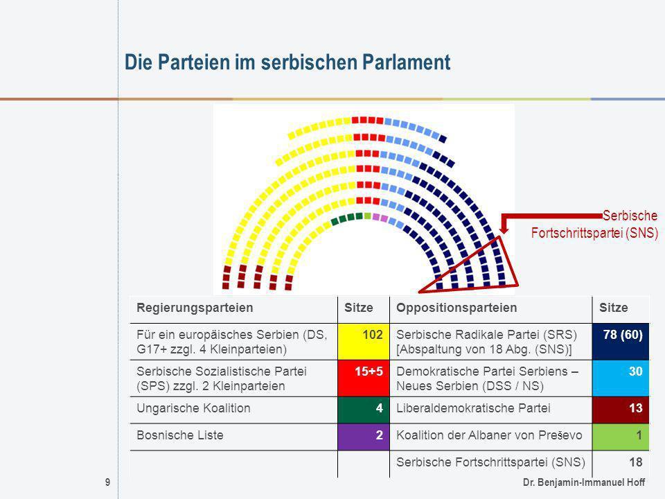 9Dr. Benjamin-Immanuel Hoff Die Parteien im serbischen Parlament RegierungsparteienSitzeOppositionsparteienSitze Für ein europäisches Serbien (DS, G17