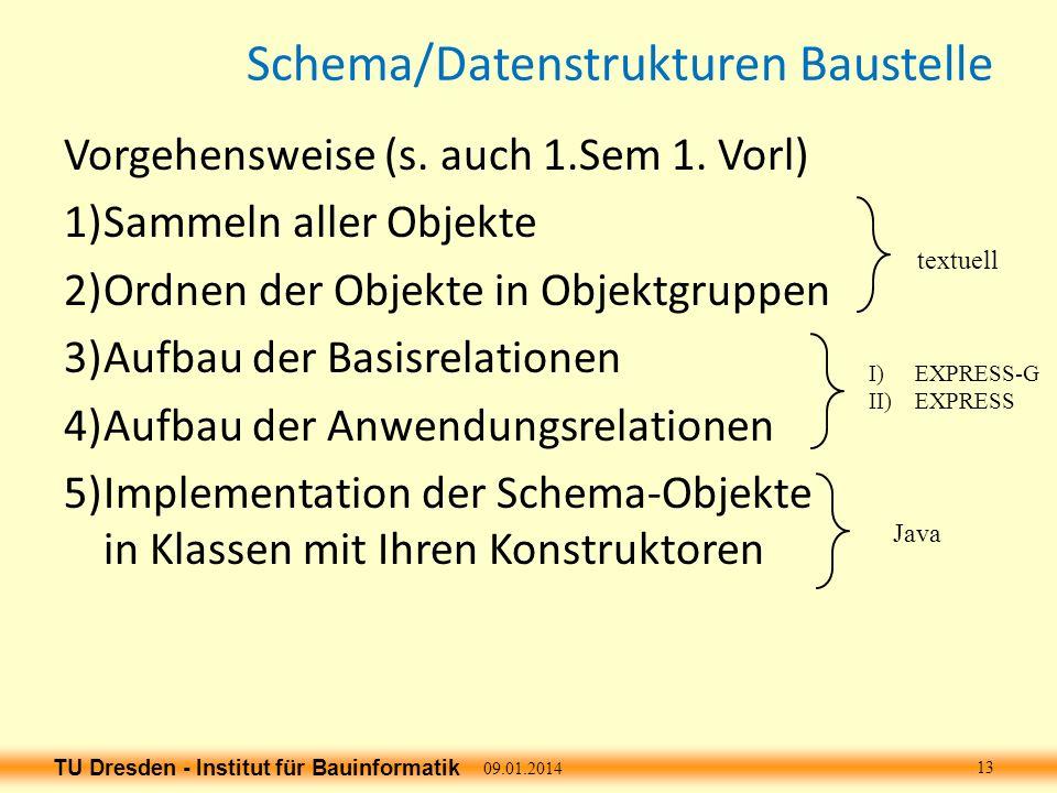 TU Dresden - Institut für Bauinformatik Schema/Datenstrukturen Baustelle Vorgehensweise (s. auch 1.Sem 1. Vorl) 1)Sammeln aller Objekte 2)Ordnen der O
