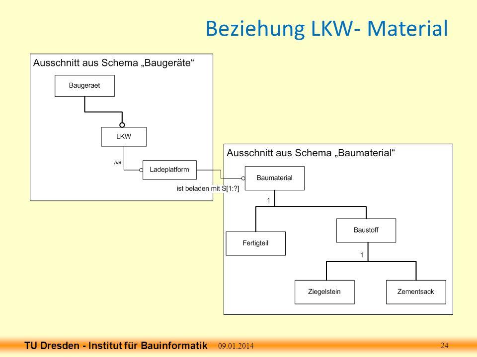 TU Dresden - Institut für Bauinformatik Beziehung LKW- Material 09.01.2014 24