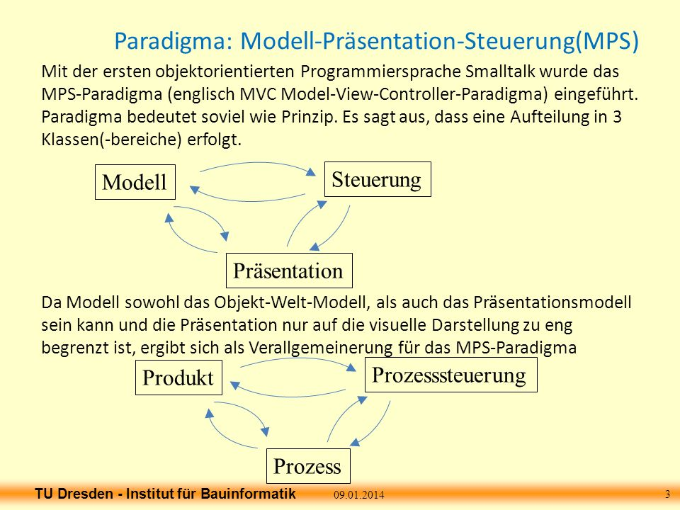 TU Dresden - Institut für Bauinformatik Programm Architektur 09.01.2014 4 Produkt-Modell (Welt-Objekt-Modell) main Prozess-Modell (Welt-Objekt-Modell) Darstellung D-Schnittstelle Welt-Prozess Prozess- Steuerung (Leitstand) Nutzer- schnittstelle holt aktualisiert