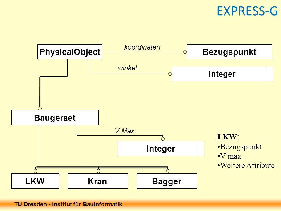 TU Dresden - Institut für Bauinformatik EXPRESS-G winkel V Max koordinaten Bezugspunkt Baugeraet Integer LKWKranBagger Integer PhysicalObject LKW : Be