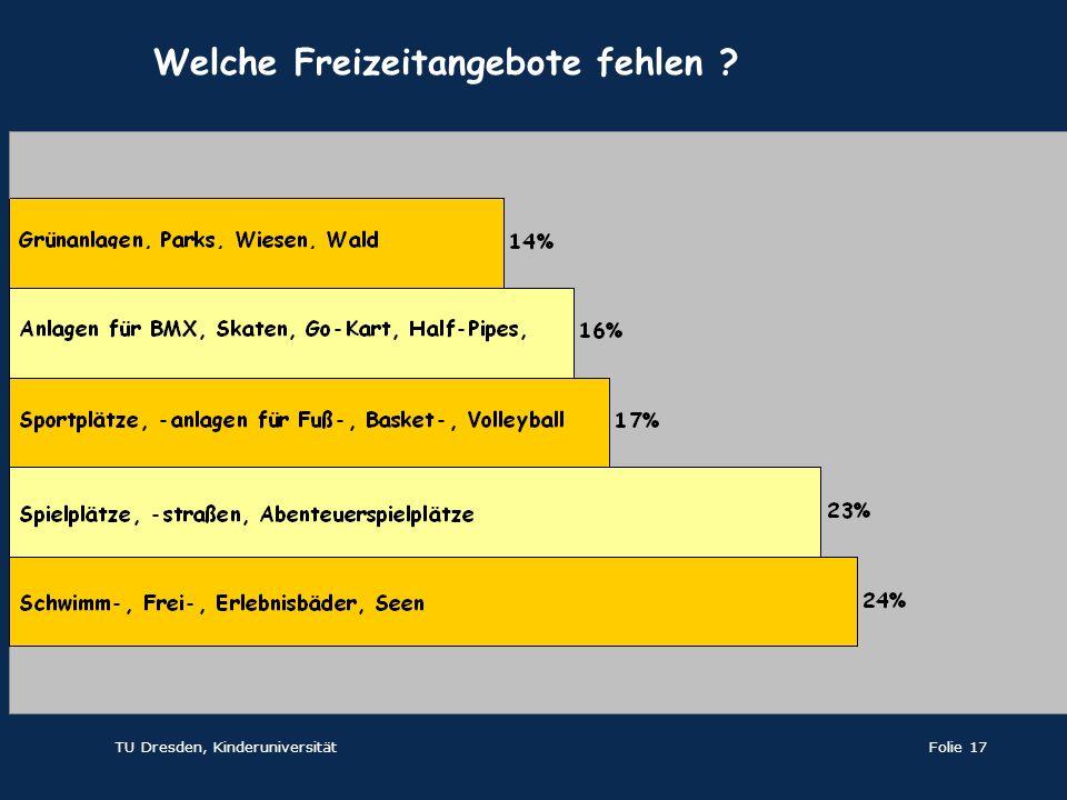 TU Dresden, KinderuniversitätFolie 17 Welche Freizeitangebote fehlen ?