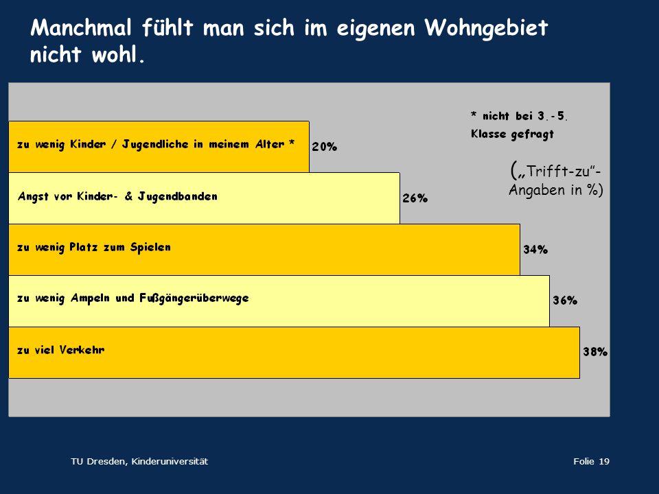 TU Dresden, KinderuniversitätFolie 19 ( Trifft-zu- Angaben in %) Manchmal fühlt man sich im eigenen Wohngebiet nicht wohl.