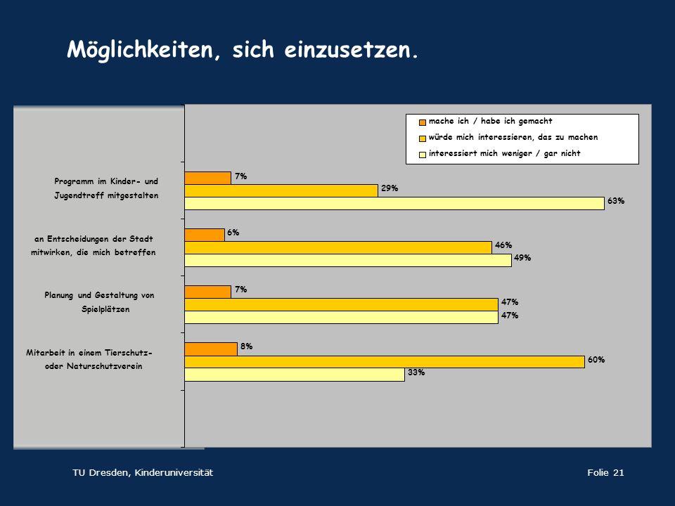 TU Dresden, KinderuniversitätFolie 21 33% 47% 49% 63% 60% 47% 46% 29% 8% 7% 6% 7% Mitarbeit in einem Tierschutz- oder Naturschutzverein Planung und Ge